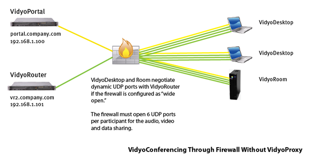 Vidyo_Solutions_for_Firewalled_Networks_1.png
