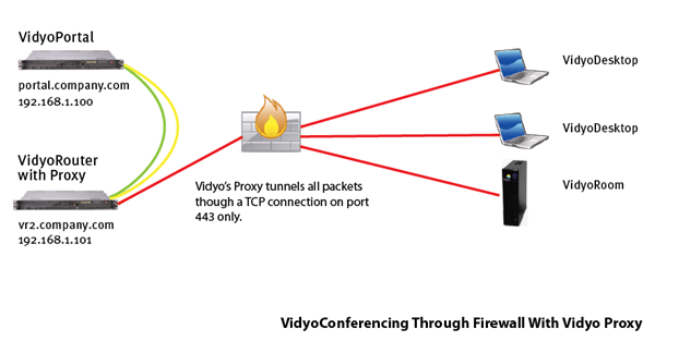 Vidyo_Solutions_for_Firewalled_Networks_2.png