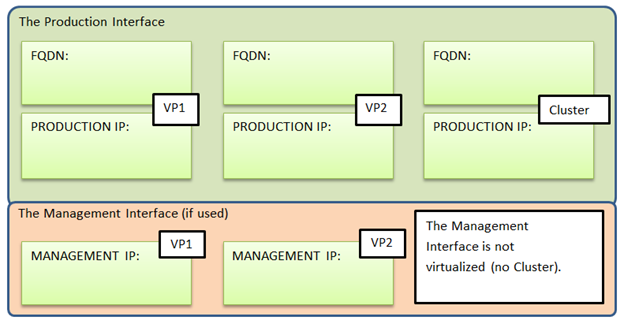 Preparing_Specific_IP_and_FQDN_Values_for_Your_VP1__VP2__and_Cluster_5.png