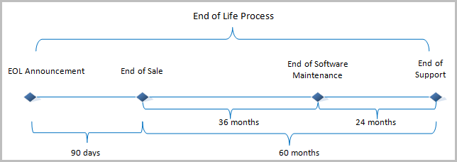 vidyo product end of life eol policy vidyocloud support