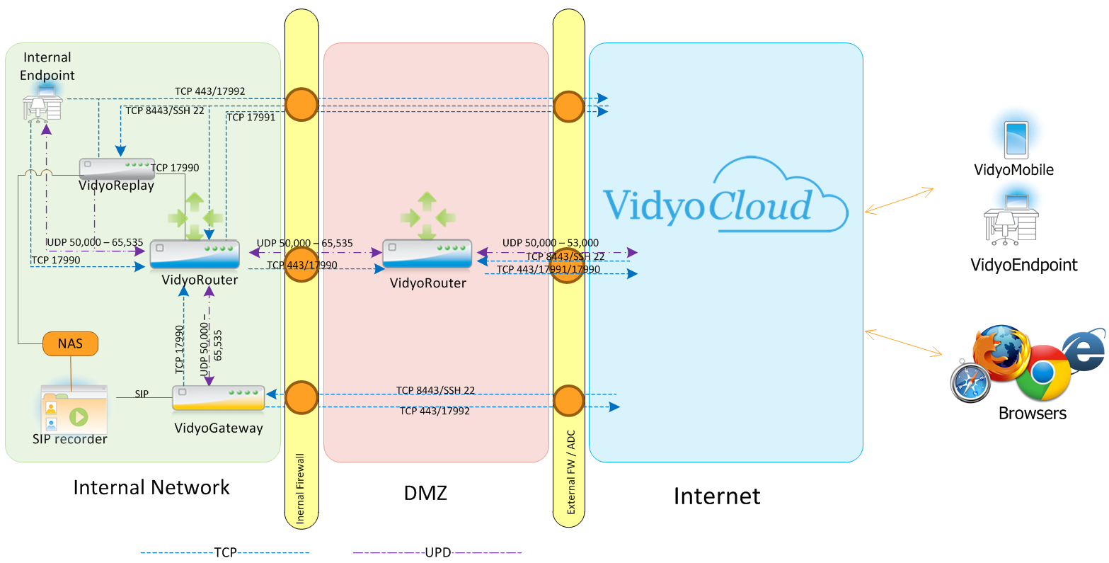 Vidyo - ADC Integration Overview – VidyoCloud Support